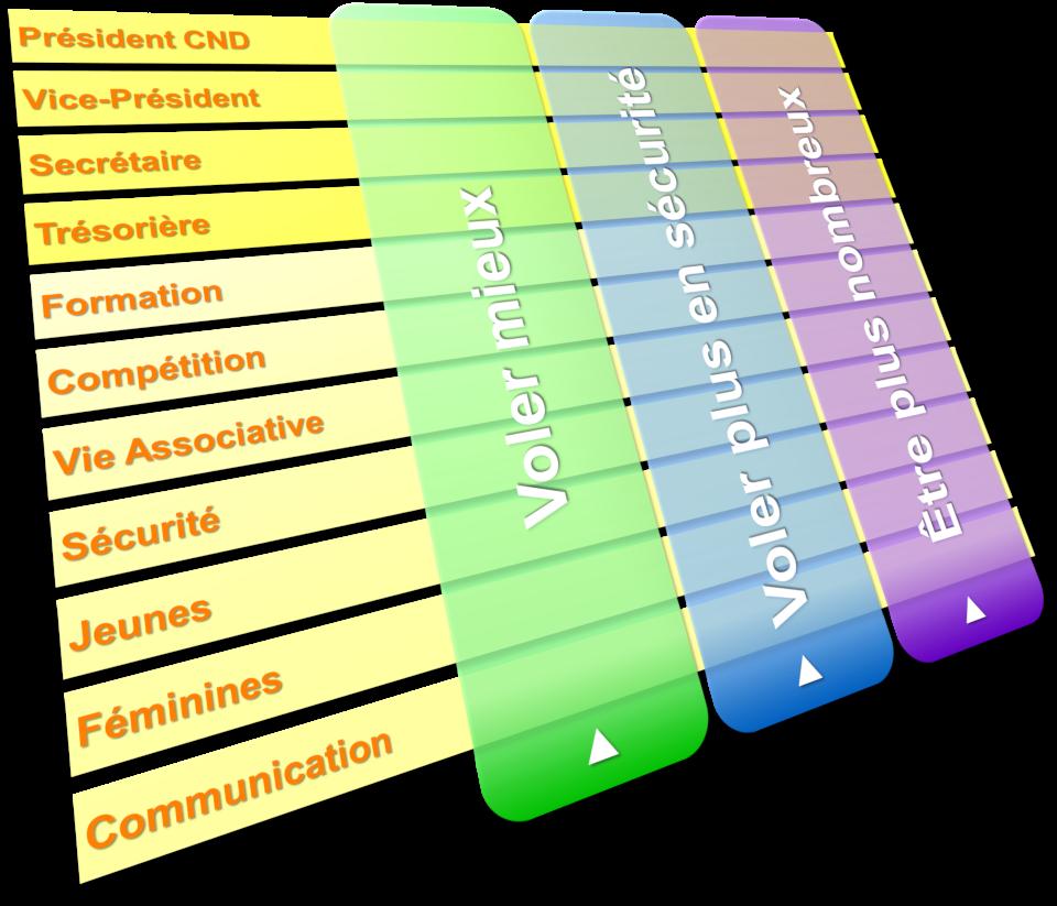 la structure matricielle du CND